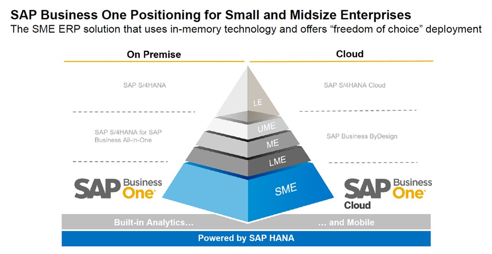 SAP Business One -02